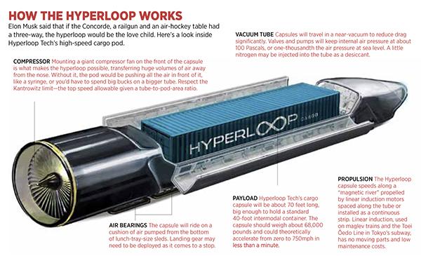 Forbes otkriva kako zapravo Hyperloop funkcioniše