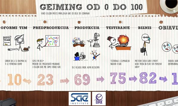 Gejming-od-0-do-100