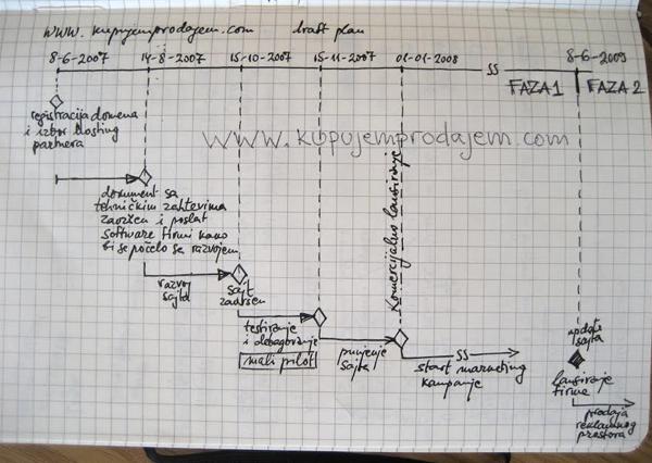 Sa papira, u realizaciju: Kupujem Prodajem 2007. godine (Izvor: Lična arhiva)
