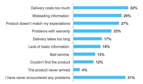 Visoka cena dostave i dalje predstavlja glavni problem, rekli su ispitanici (Izvor: Gemius)
