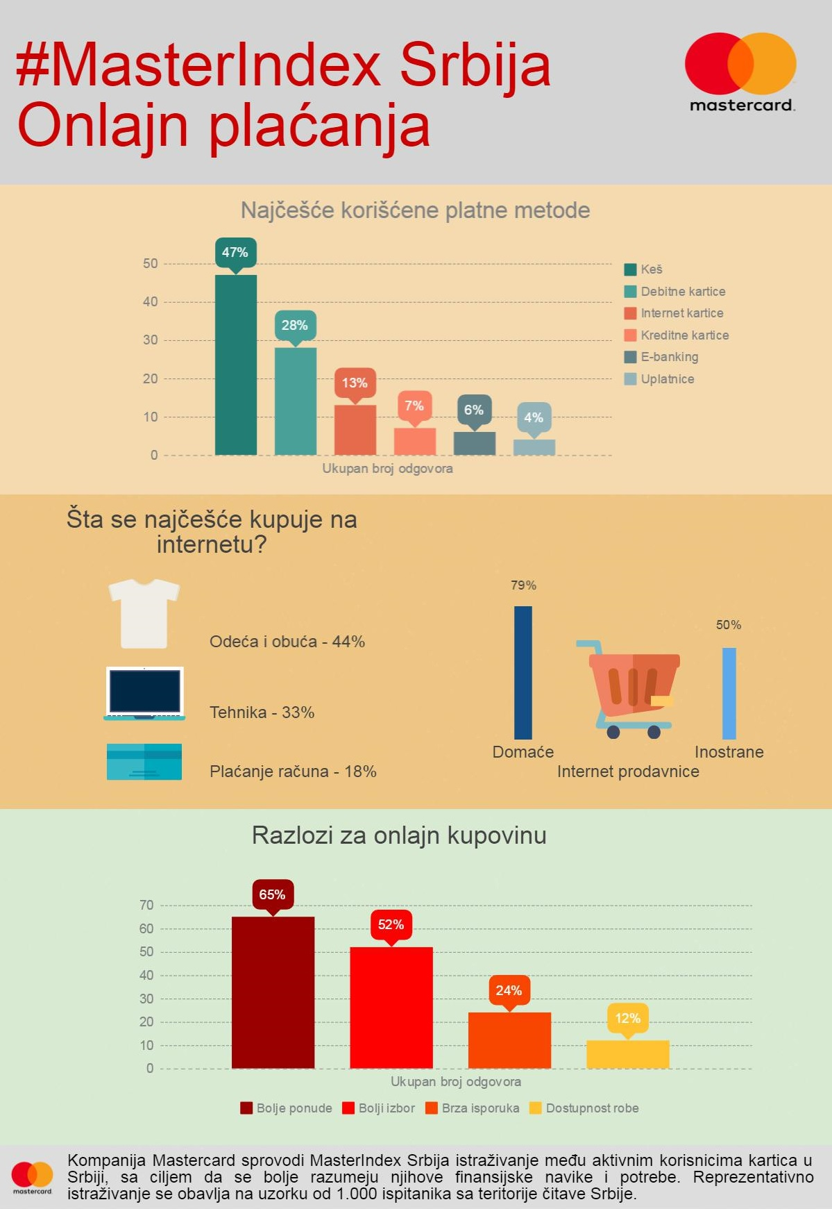 masterindex-onlajn-kupovina